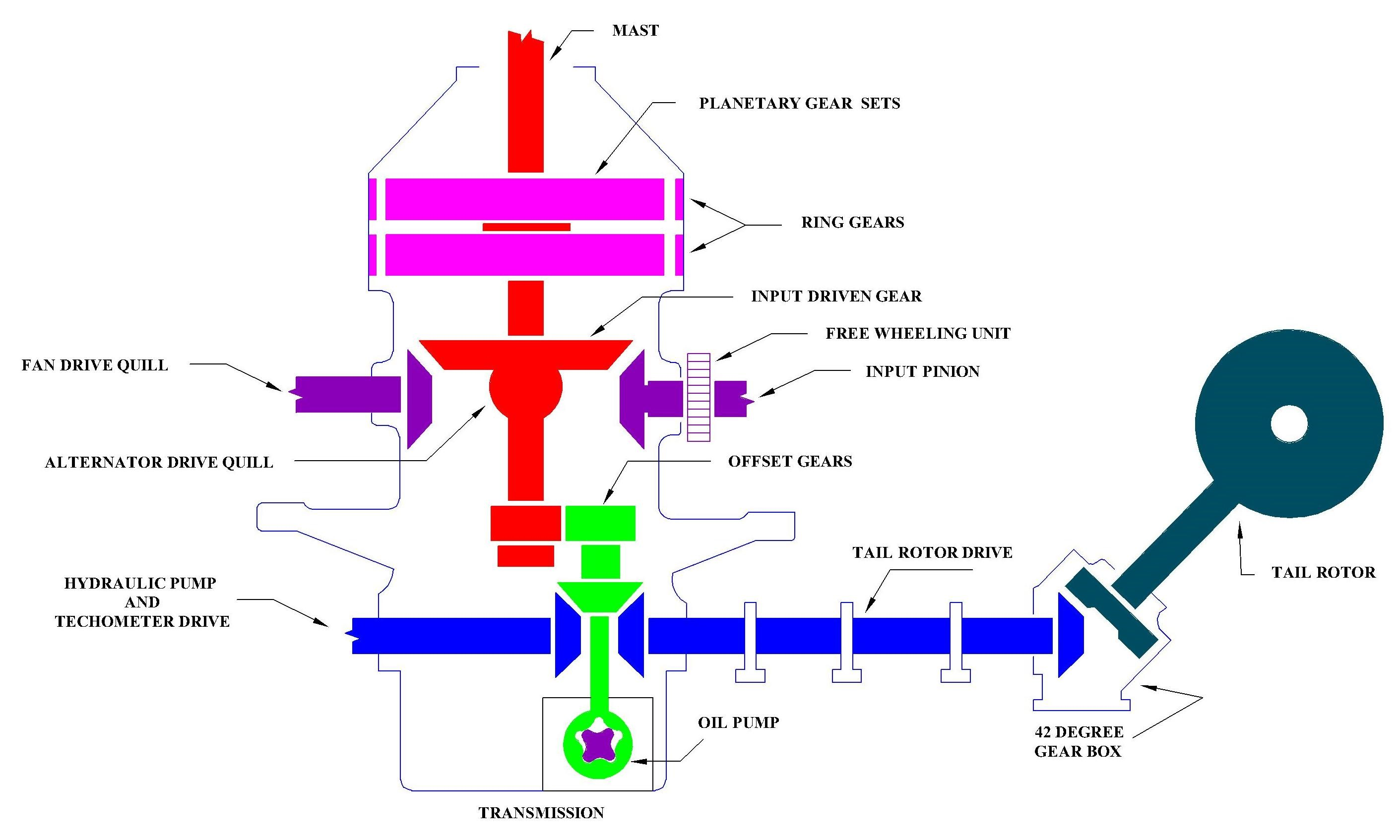 HavKar : How The Main Gearbox (MGB) Of A Helicopter Works